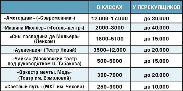 Различные цены на билет в театр установление цен